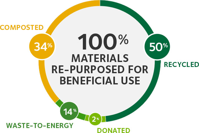 100% materials re-purposed for beneficial use