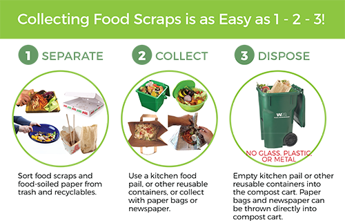 for more information on food scrap recycling in alameda county