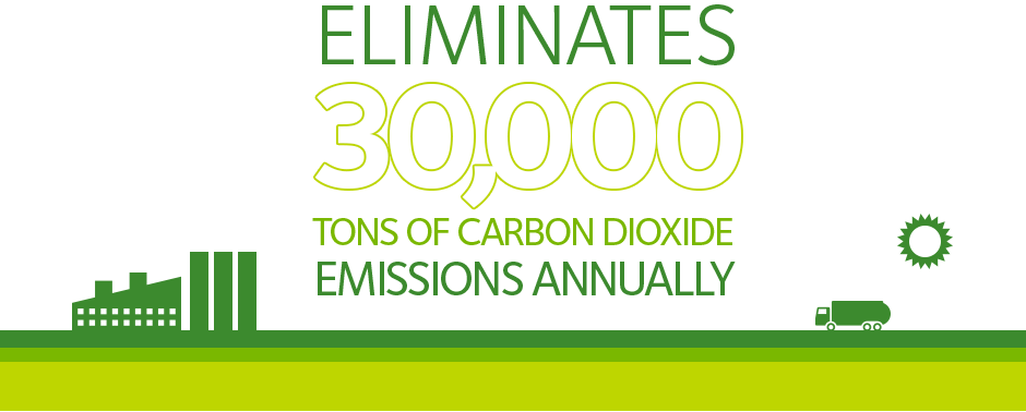 Eliminates 30,000 tons of CO2 Emissions Annually