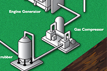 Diagram of Landfill to Gas